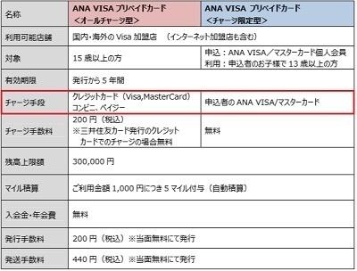 ANA VISAプリペイドカード概要.jpg