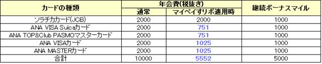 ANAカード年会費.png