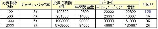 イオン優待の表2.jpg