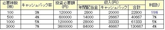 イオン優待の表1.jpg
