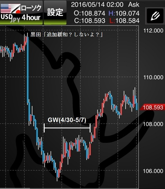 GWのドル円チャート.jpg